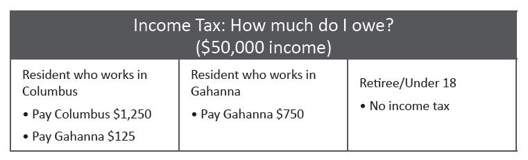 Income Tax – City of Gahanna Ohio